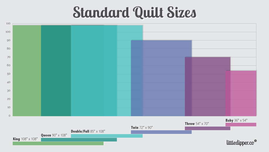 Standard Size Chart – Piece and Plenty Quilt Guild : twin size quilt size - Adamdwight.com